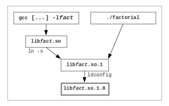Development of a dynamic library (1/3) « Christophe Blaess
