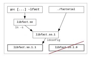 Dynamic library v. 1.1