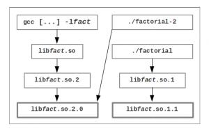 Dynamic library v. 2.0