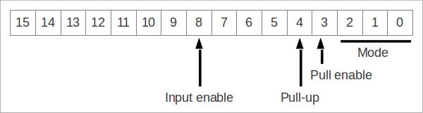 Configuration du multiplexeur Omap