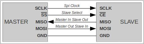 Connexion SPI Maître-Esclave