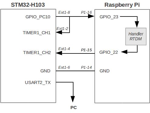 Raspberry-Pi & STM-32