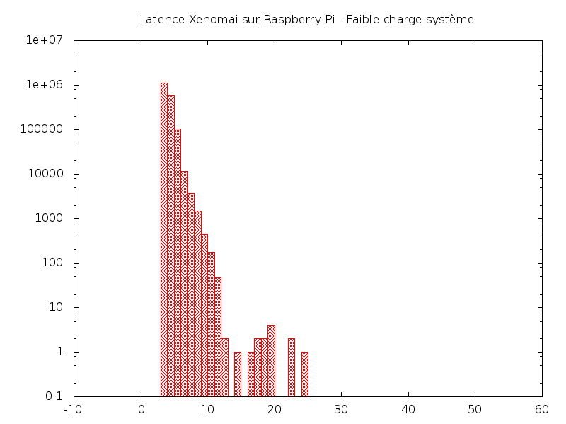 Latences Xenomai Raspberry Pi - Faible charge