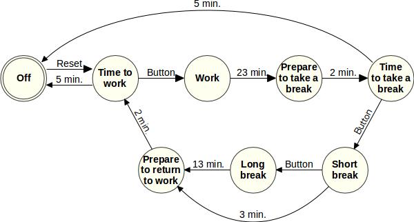 Diagramme des transitions
