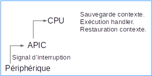 fig-01 - Déclenchement d'une interruption