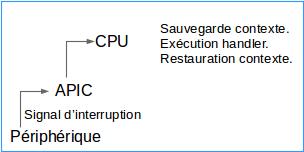 fig-01 - Déclenchement d'une interruption
