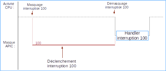 Fig-05 - Masquage d'interruption