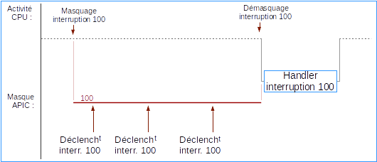 Fig-06 - Occurrences d'interruption masquée