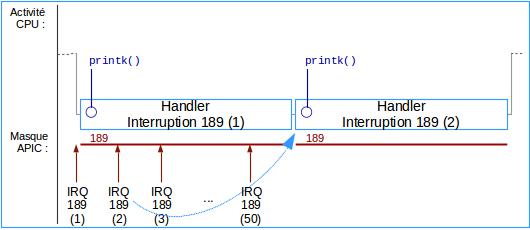 Fig-07 - Rafales d'interruptions monolithiques