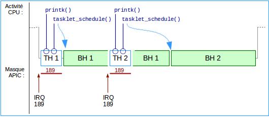 Fig-09 - Deux interruptions, deux tasklets