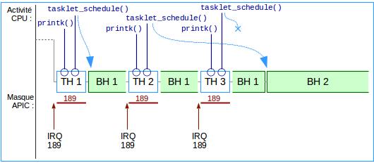 Fig-10 - Trois interruptions, deux tasklets